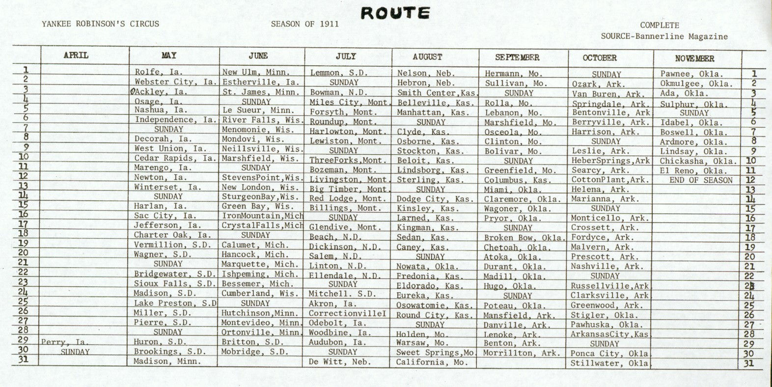 1911 Route, Yankee Robinson's Circus
